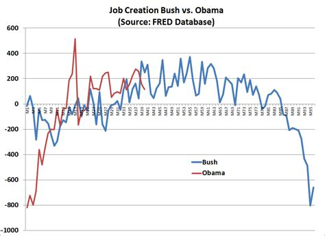 job creation bush vs obama national review the 386 000 jobs we didn t know about obama moves into