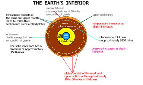 Earth S Interior Diagram by The Earth S Interior