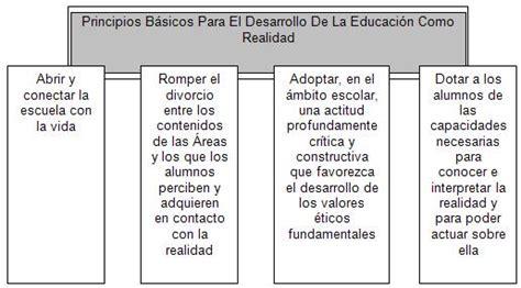 Cual Es El Modelo Curricular Dominicano Curr 237 Culo Nivel De Educaci 243 N B 225 Sica P 225 2 Monografias