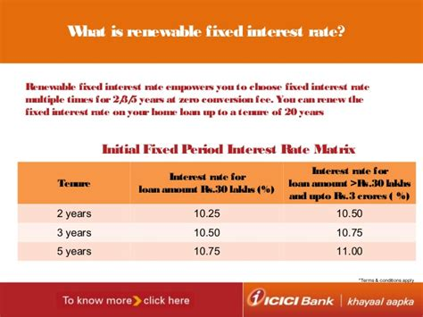Icici Bank Housing Loan Eligibility Calculator 28 Images Sbi Home Loan Emi