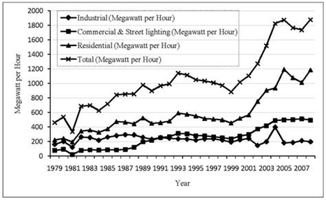 energy use pattern in nigeria energy in perspective of sustainable development in nigeria