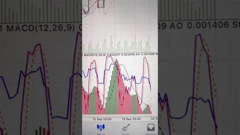 metatrader mobile metatrader 4 mobile app indicators