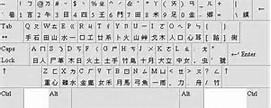 Chinese Computer Keyboard Layout