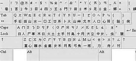 Chinese Computer Keyboard Layout