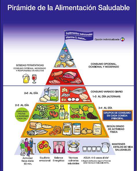 limite de gastos alimentacion 2015 nueva pir 225 mide de la alimentaci 243 n saludable avalada por la