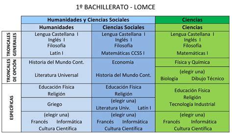 bachillerato de humanidades salidas primero de bachiller bachillerato santa mar 237 a 183 logro 241 o