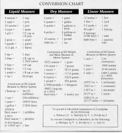 measurement conversions diabetes inc
