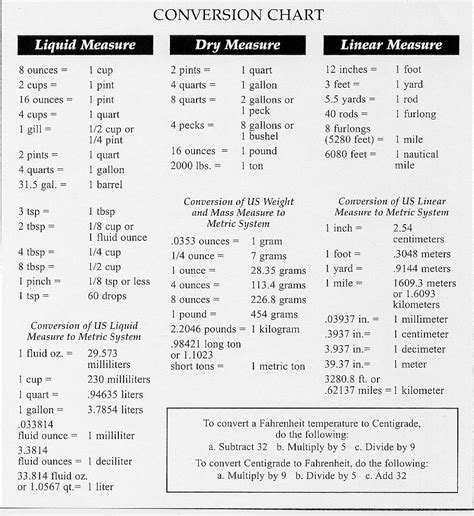 Metric System Conversion Table by Real Estate Glossary Mortgage Glossary Conversion Tables