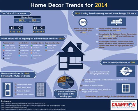 home decor trends for 2014 infographics graphs net
