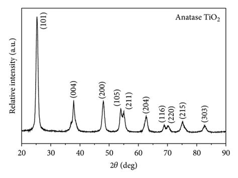 xrd pattern for tio2 synthesis characterization and photocatalysis of well
