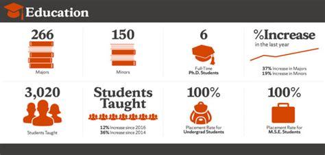 Whitman Mba Ranking by Whitman Voices Voices Of The Whitman School Of