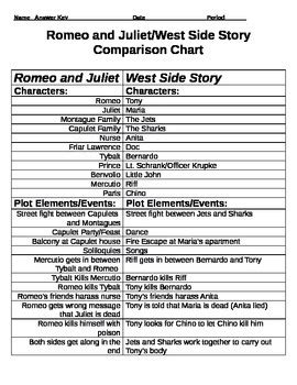 west side story themes romeo and juliet romeo and juliet west side story comparison chart and