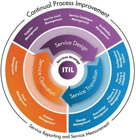 continual service improvement template itil continual service improvement
