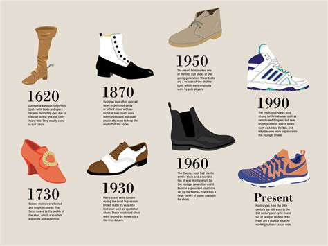 the most popular type of s shoes for every decade