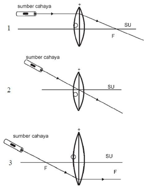 Lensa Cembung Dan Cekung sinar istimewa pada lensa cembung fisika zone