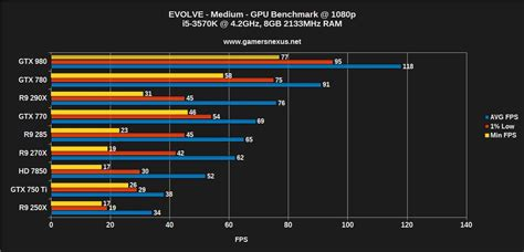 gaming bench evolve graphics benchmark gtx 980 vs 290x fps more