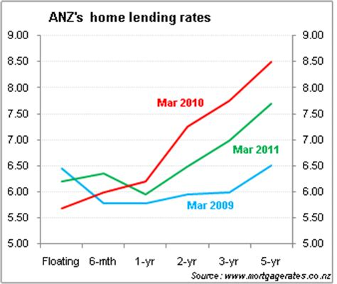 anz housing loan rates anz housing loan rates 28 images anz 2015 year results mixed bag digital finance