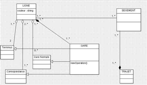 diagramme de classe uml association diagramme de classe uml