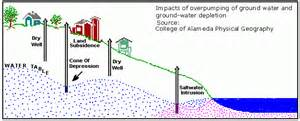 Diagram showing how overpumping of groundwater can lower the level of