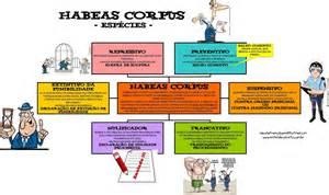 Habeas corpus mapa mental