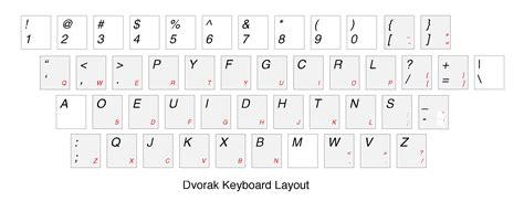 layout keyboard dvorak the dvorak keyboard what why and quot really