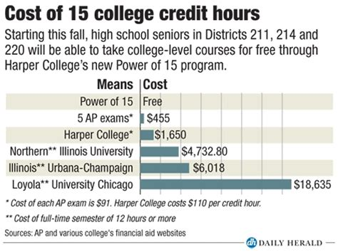College Credit Hours Formula Power Of 15 Brings College To Suburban High Schools