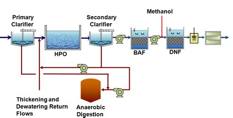 design criteria of wastewater treatment plant wastewater treatment analysis and design randal w