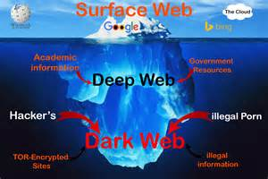 Know the web surface web deep web amp dark web facts and knowledge