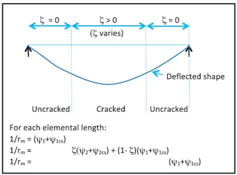 design criteria for beams deflection