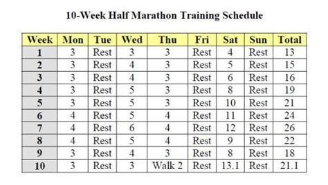 To Half Marathon Schedule by Half Marathon Schedule Everything Running