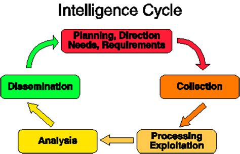 open source intelligence techniques resources for searching and analyzing information books 301 moved permanently