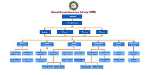 diagram of hierarchy organizational structure hierarchy blaupunkt wiring diagram