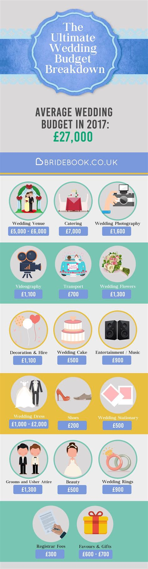 How To Find Out What Want Want To Find Out How To Allocate Your Wedding Budget Sign Up And Start Using Your