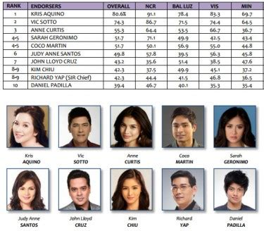 list of veteran actors in the philippines top ten celebrity product endorsers of 2013 revealed