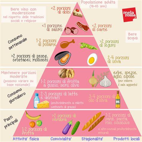 nuova piramide alimentare mediterranea la dieta mediterranea tutto quello devi sapere