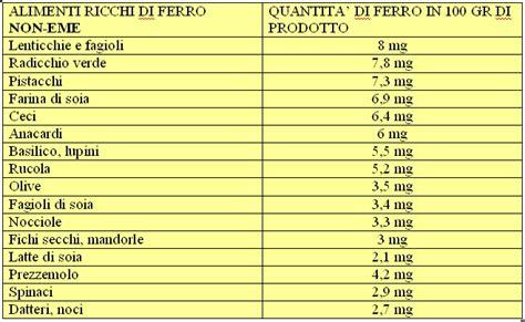 187 alimenti ricchi di ferro assimilabile tabella