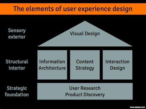 ux design defined user experience ux design don t believe the rumors user experience design is alive