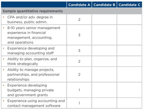 Sample It Manager Resume by Processing Applications And Screening Resumes Bridgespan