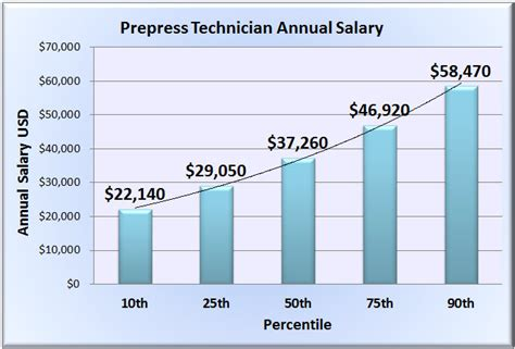 newspaper layout salary prepress technician salary wages in 50 u s states
