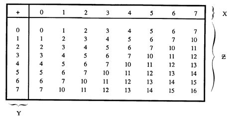 base 4 addition table locate the 6 in the x column of the figure locate