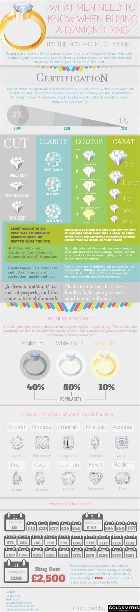 what i need to know to buy a house what men need to know about diamonds infographic your diamond guru