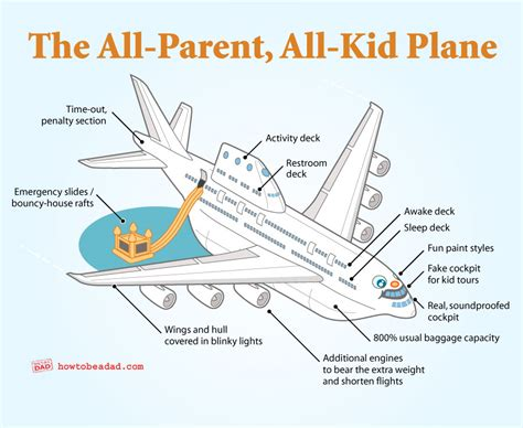 airplane diagram for the all parent all kid airplane