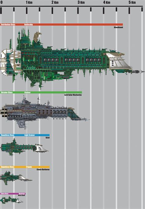 pattern day trader status battlefleet gothic scale chart by the first magelord on