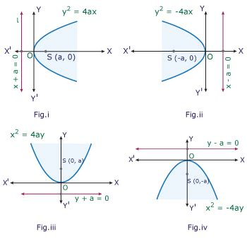conic sections parabolas parabola