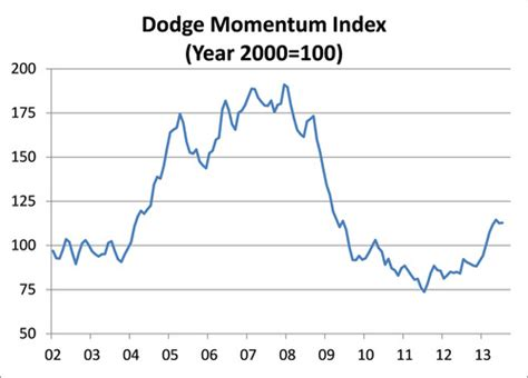 mcgraw hill dodge reports dodge momentum index steadies in july