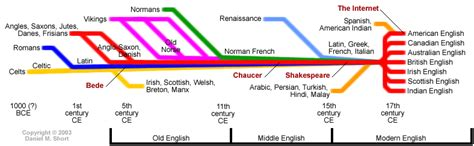 language history history of