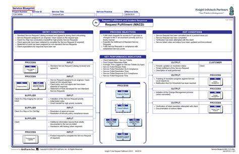 Service Desk Msp by Msp 04a 187 Request Fulfillment Macd Antfarm Inc
