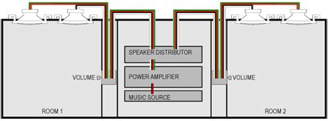 whole house audio design whole house audio design ins 187 whole house audio design