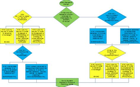 research process flowchart research process in flowchart images