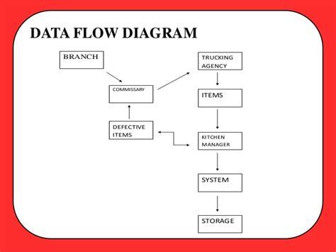 layout strategy of jollibee process flow diagram burger king repair wiring scheme